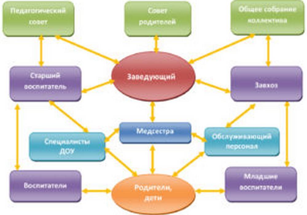 структура-ДОУ
